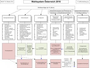 draft-wahlsystem-chart-101016-1